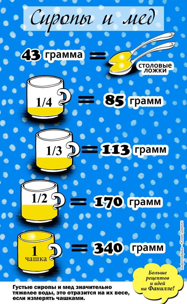 сколько грамм меда в чашке