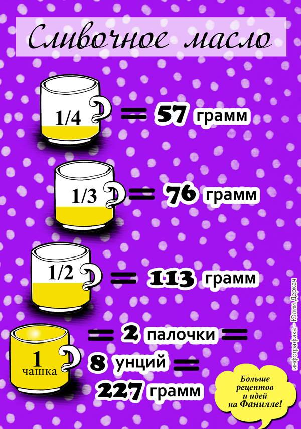 масло сливочное вес в чашках
