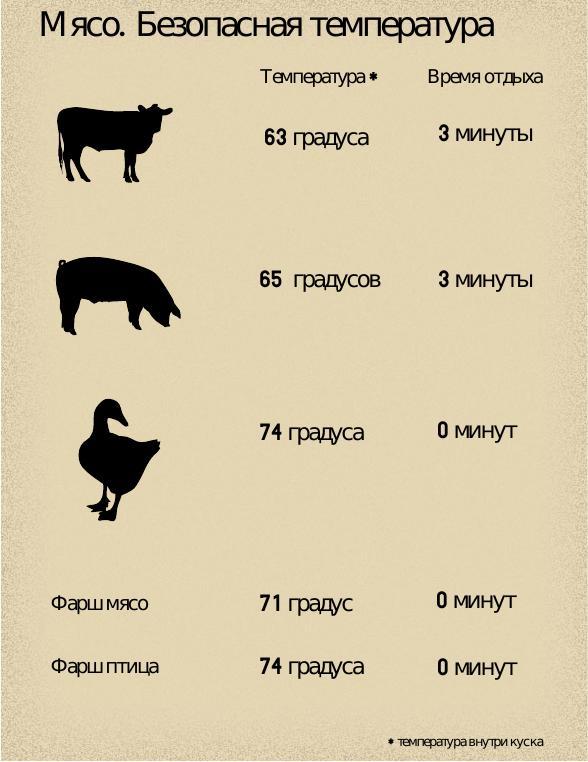 температура мяса