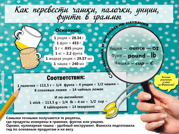 сколько грамм в чашке, ложке, унции и фунте